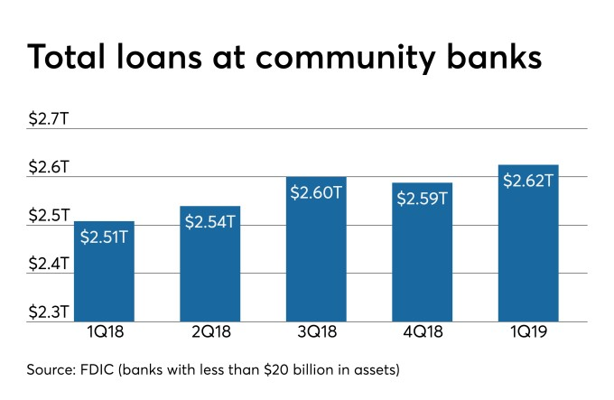 Can banks really make enough loans to counter margin pressure?